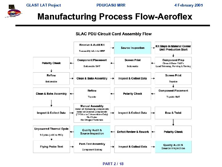 GLAST LAT Project PDU/GASU MRR 4 February 2005 Manufacturing Process Flow-Aeroflex PART 2 /