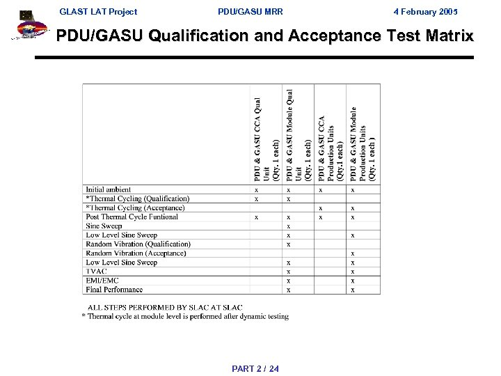 GLAST LAT Project PDU/GASU MRR 4 February 2005 PDU/GASU Qualification and Acceptance Test Matrix
