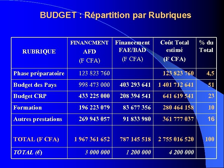 BUDGET : Répartition par Rubriques FINANCMENT RUBRIQUE AFD (F CFA) Phase préparatoire 123 823