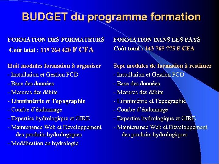 BUDGET du programme formation FORMATION DES FORMATEURS Coût total : 119 264 420 F