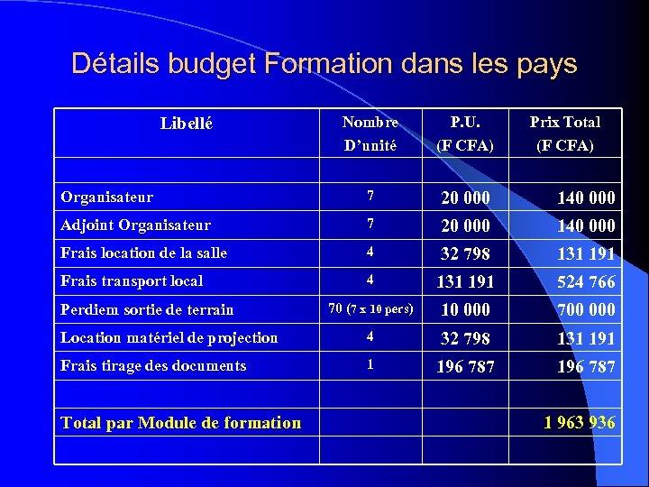 Détails budget Formation dans les pays Nombre D'unité P. U. (F CFA) Organisateur 7