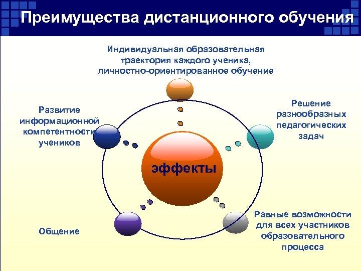 Преимущества дистанционного обучения Индивидуальная образовательная траектория каждого ученика, личностно-ориентированное обучение Решение разнообразных педагогических задач