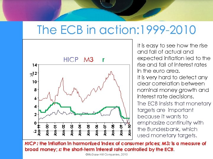 The ECB in action: 1999 -2010 r HICP M 3 14 %12 10 8