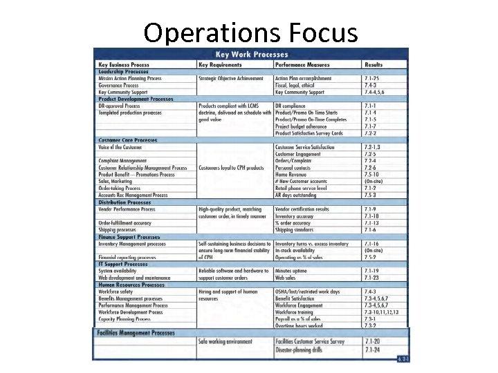 Operations Focus