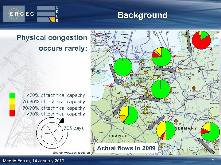 Background Physical congestion occurs rarely: <70% of technical capacity 70 -80% of technical capacity
