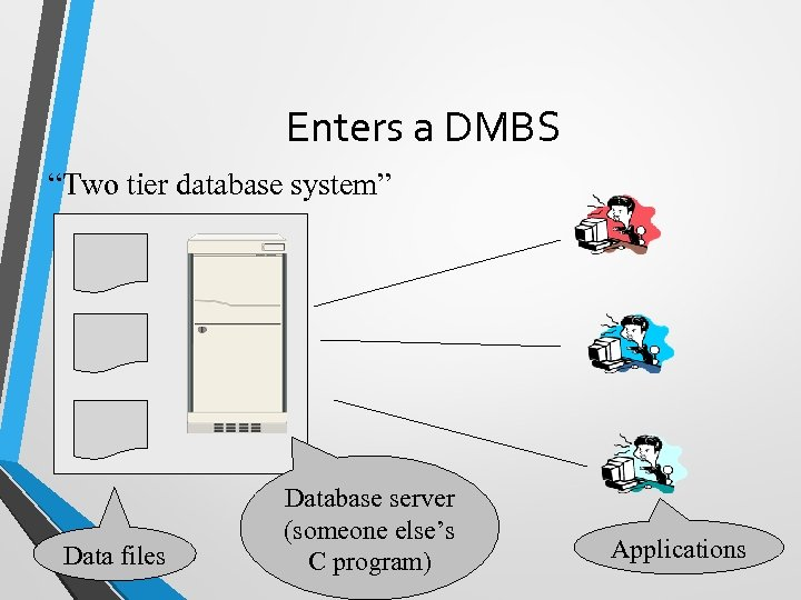 "Enters a DMBS ""Two tier database system"" Data files Database server (someone else's C"