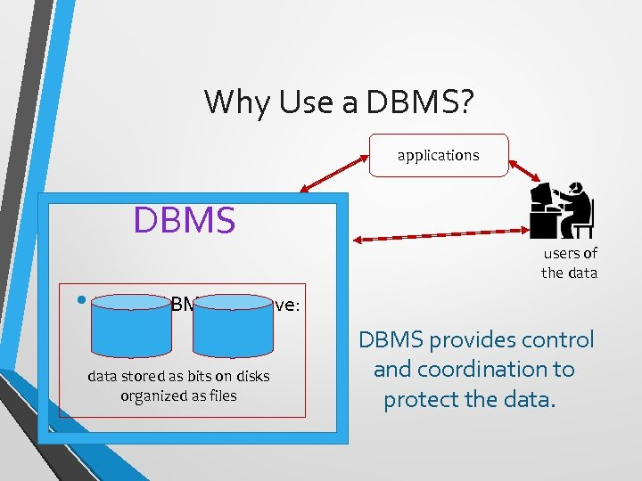 Why Use a DBMS? applications DBMS users of the data • With a DBMS,