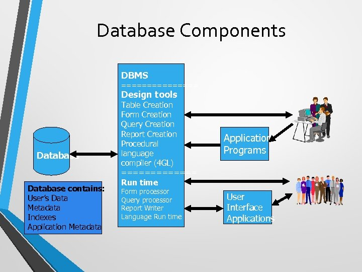 Database Components DBMS ======== Design tools Database contains: User's Data Metadata Indexes Application Metadata