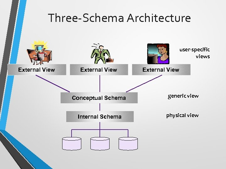 Three-Schema Architecture user-specific views External View Conceptual Schema generic view Internal Schema physical view