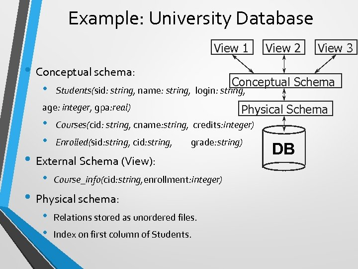 Example: University Database View 1 • Conceptual schema: • Conceptual Schema Physical Schema Courses(cid: