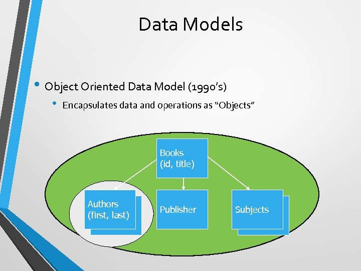 Data Models • Object Oriented Data Model (1990's) • Encapsulates data and operations as