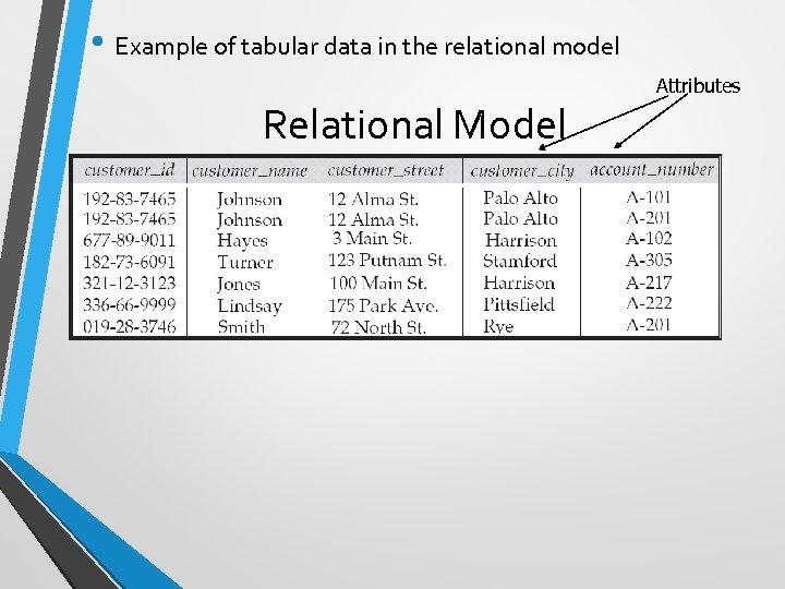 • Example of tabular data in the relational model Attributes Relational Model