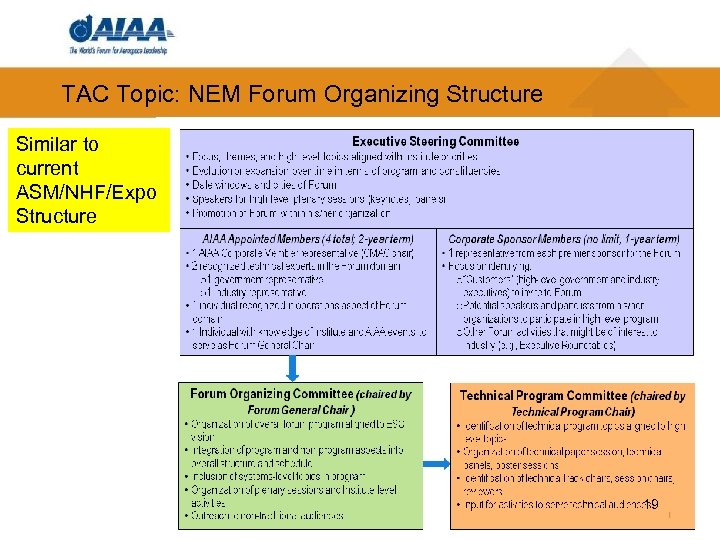 TAC Topic: NEM Forum Organizing Structure Similar to current ASM/NHF/Expo Structure 19