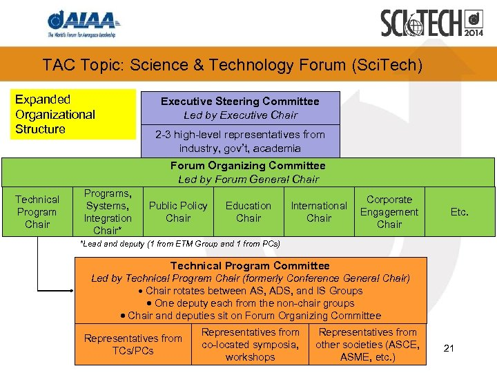 TAC Topic: Science & Technology Forum (Sci. Tech) Expanded Organizational Structure Executive Steering Committee