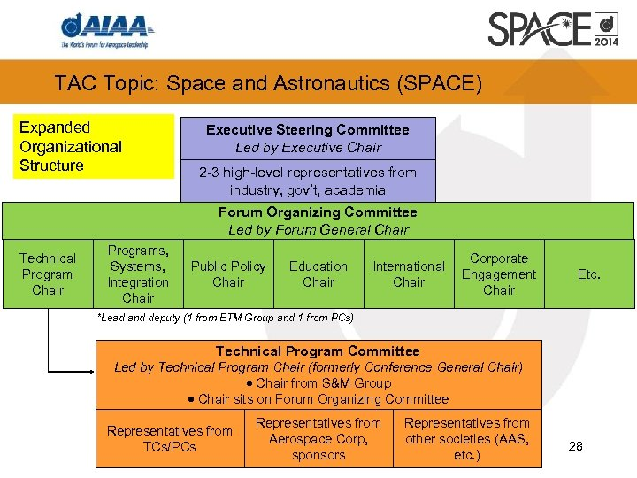 TAC Topic: Space and Astronautics (SPACE) Expanded Organizational Structure Executive Steering Committee Led by