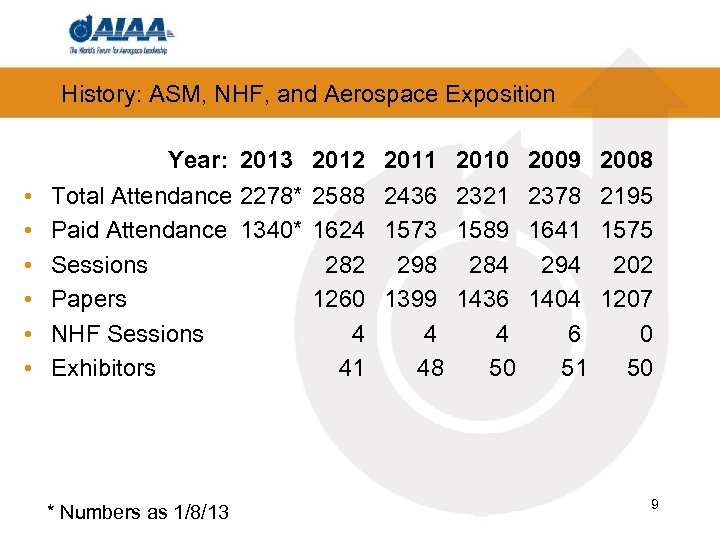 History: ASM, NHF, and Aerospace Exposition • • • Year: 2013 2012 2011 2010