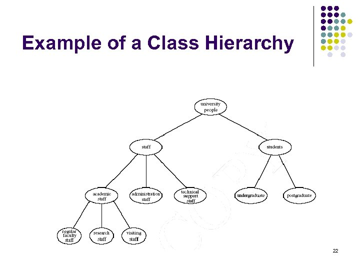 Example of a Class Hierarchy 22