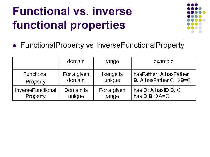 Functional vs. inverse functional properties l Functional. Property vs Inverse. Functional. Property domain range
