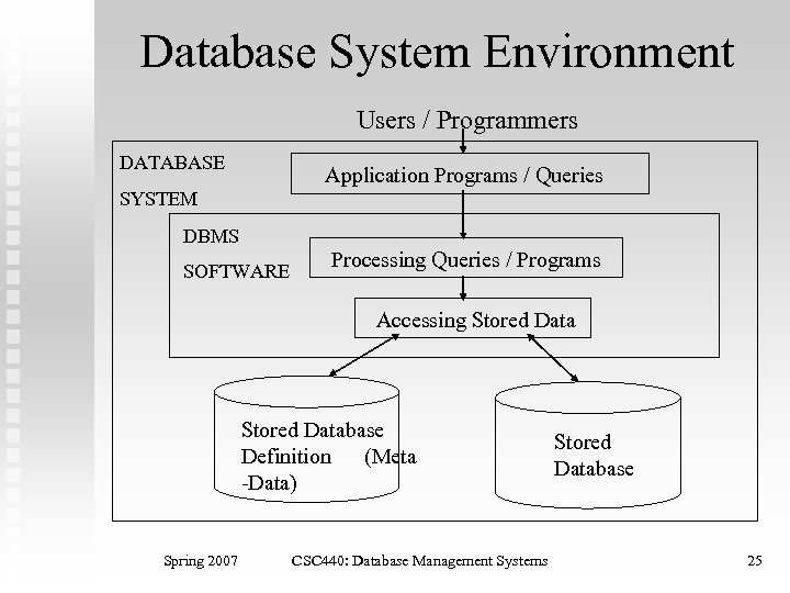 Database System Environment Users / Programmers DATABASE Application Programs / Queries SYSTEM DBMS SOFTWARE