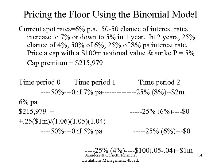 Pricing the Floor Using the Binomial Model Current spot rates=6% p. a. 50 -50