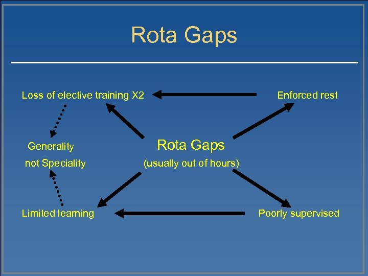 Rota Gaps Loss of elective training X 2 Generality not Speciality Limited learning Enforced