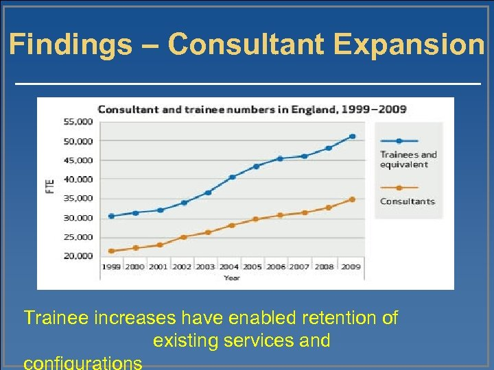 Findings – Consultant Expansion Trainee increases have enabled retention of existing services and configurations