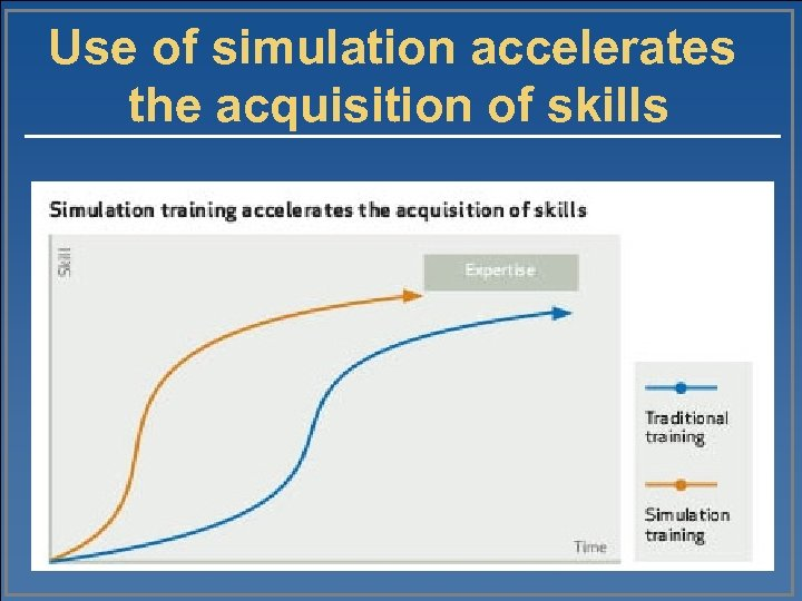 Use of simulation accelerates the acquisition of skills