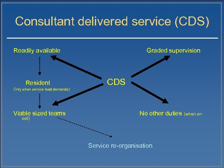 Consultant delivered service (CDS) Readily available Resident Graded supervision CDS Only when service load