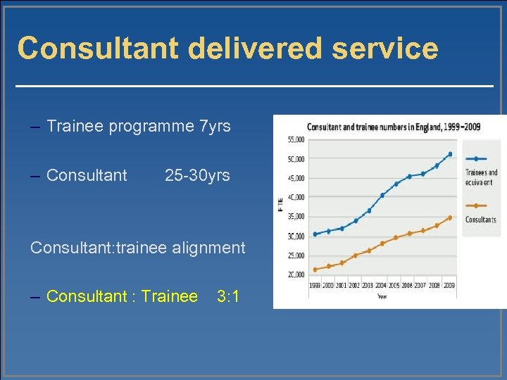 Consultant delivered service – Trainee programme 7 yrs – Consultant 25 -30 yrs Consultant: