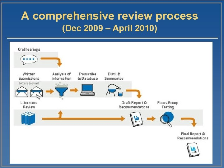 A comprehensive review process (Dec 2009 – April 2010)