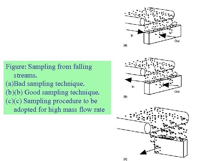 Figure: Sampling from falling streams. (a)Bad sampling technique. (b)(b) Good sampling technique. (c)(c) Sampling