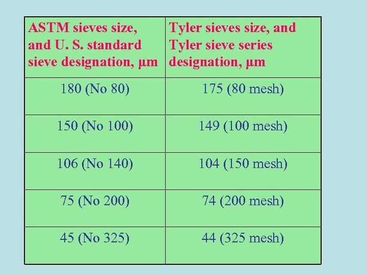 ASTM sieves size, Tyler sieves size, and U. S. standard Tyler sieve series sieve