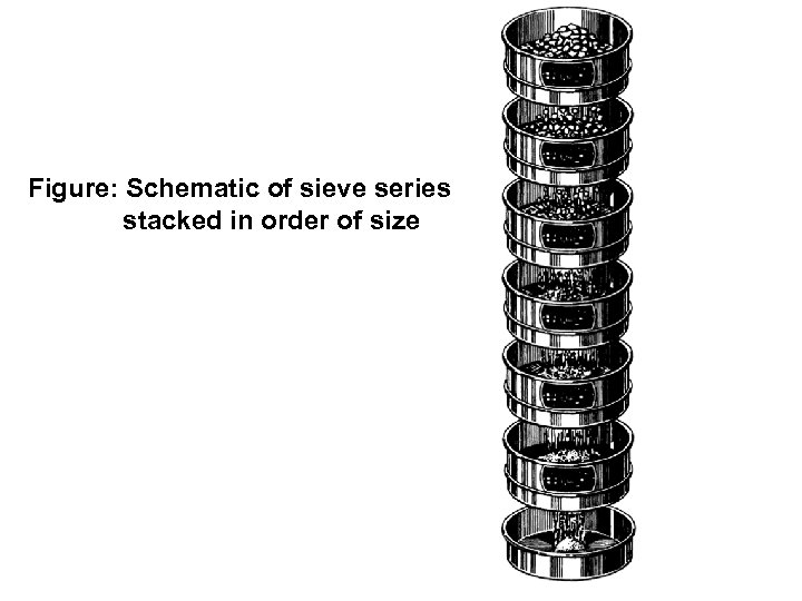Figure: Schematic of sieve series stacked in order of size