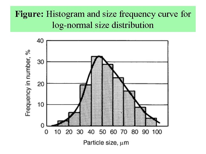 Figure: Histogram and size frequency curve for log-normal size distribution