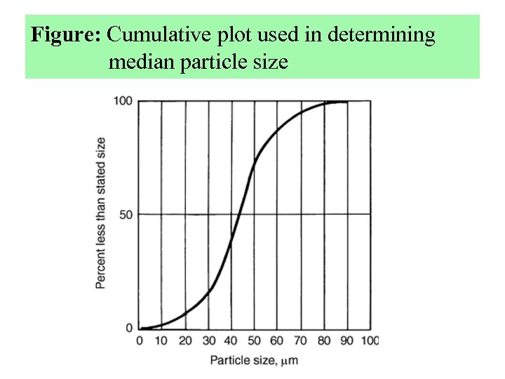Figure: Cumulative plot used in determining median particle size