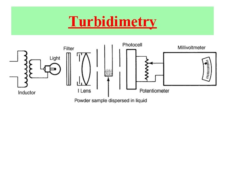 Turbidimetry