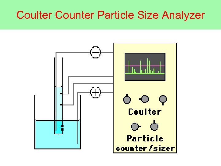Coulter Counter Particle Size Analyzer