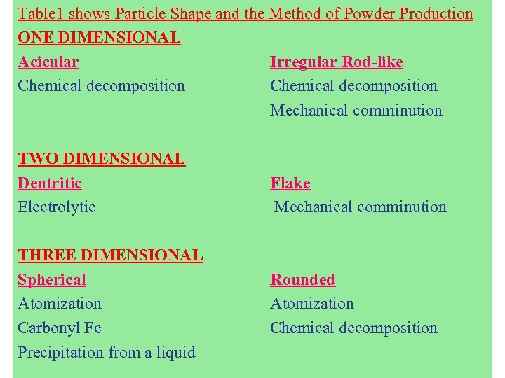 Table 1 shows Particle Shape and the Method of Powder Production ONE DIMENSIONAL Acicular