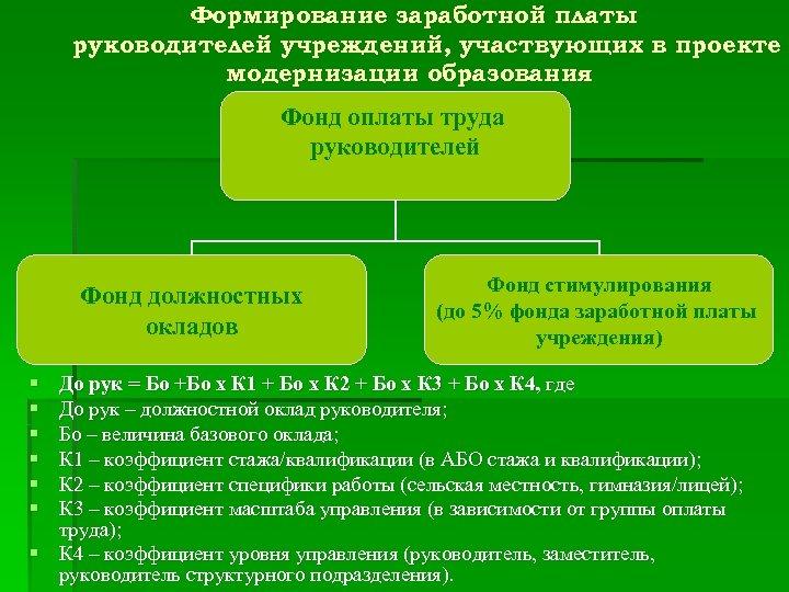 Формирование заработной платы руководителей учреждений, участвующих в проекте модернизации образования Фонд оплаты труда руководителей