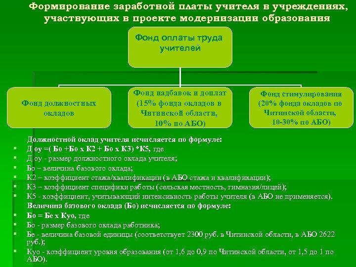 Формирование заработной платы учителя в учреждениях, участвующих в проекте модернизации образования Фонд оплаты труда