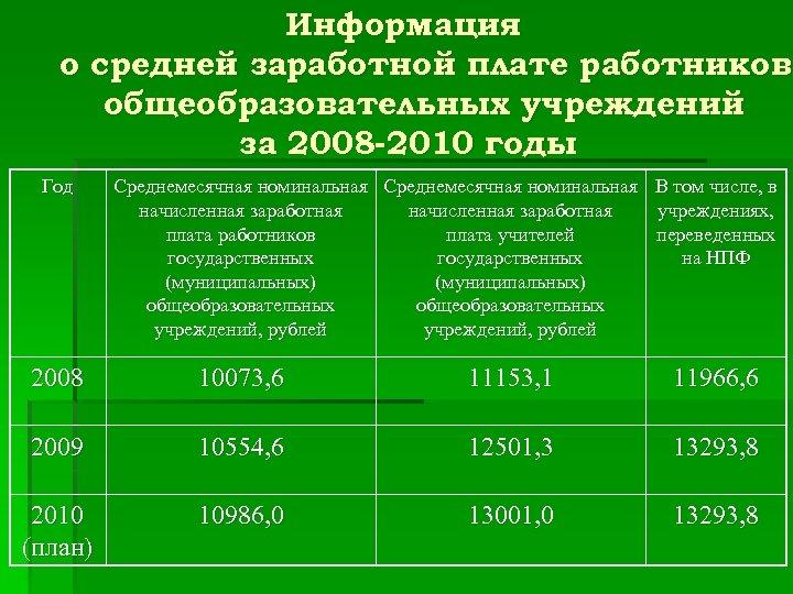 Информация о средней заработной плате работников общеобразовательных учреждений за 2008 -2010 годы Год Среднемесячная