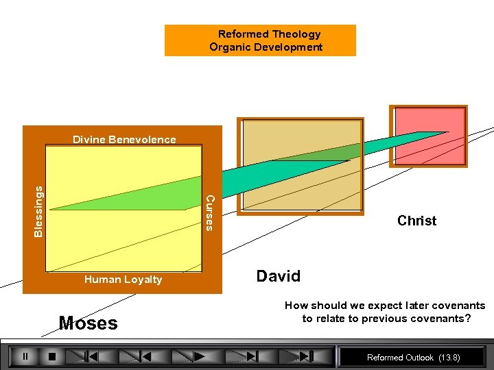 Reformed Theology Organic Development Curses Blessings Divine Benevolence Human Loyalty Moses Christ David How