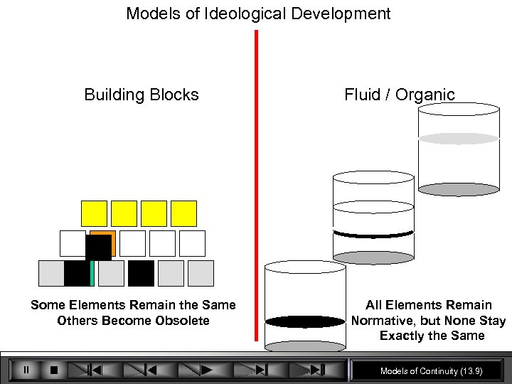 Models of Ideological Development Building Blocks Some Elements Remain the Same Others Become Obsolete