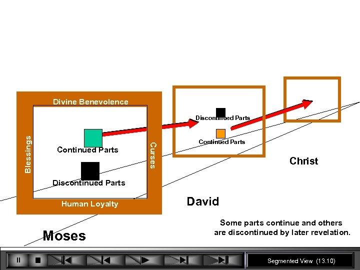 Divine Benevolence Continued Parts Curses Blessings Discontinued Parts Christ Discontinued Parts Human Loyalty Moses