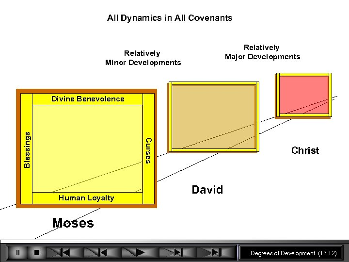All Dynamics in All Covenants Relatively Major Developments Relatively Minor Developments Curses Blessings Divine