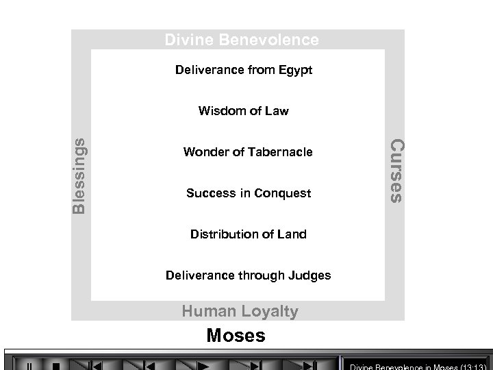Divine Benevolence Deliverance from Egypt Wonder of Tabernacle Success in Conquest Distribution of Land