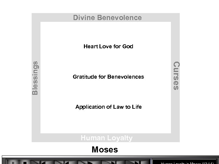 Divine Benevolence Gratitude for Benevolences Application of Law to Life Human Loyalty Moses Curses