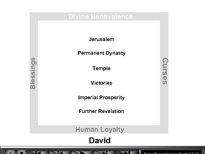 Divine Benevolence Jerusalem Temple Victories Imperial Prosperity Further Revelation Human Loyalty David Curses Blessings