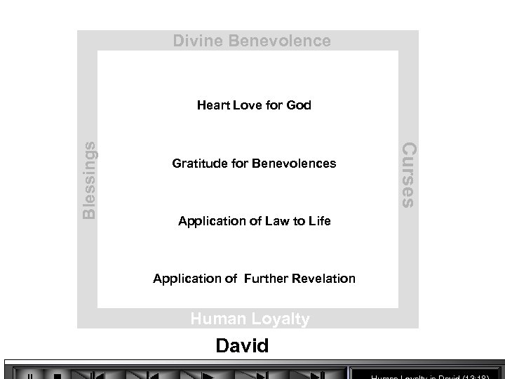 Divine Benevolence Gratitude for Benevolences Application of Law to Life Application of Further Revelation
