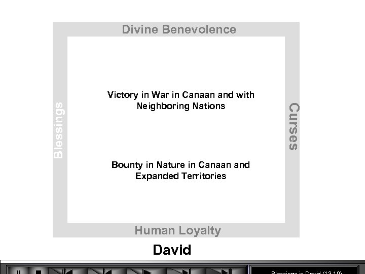 Victory in War in Canaan and with Neighboring Nations Bounty in Nature in Canaan